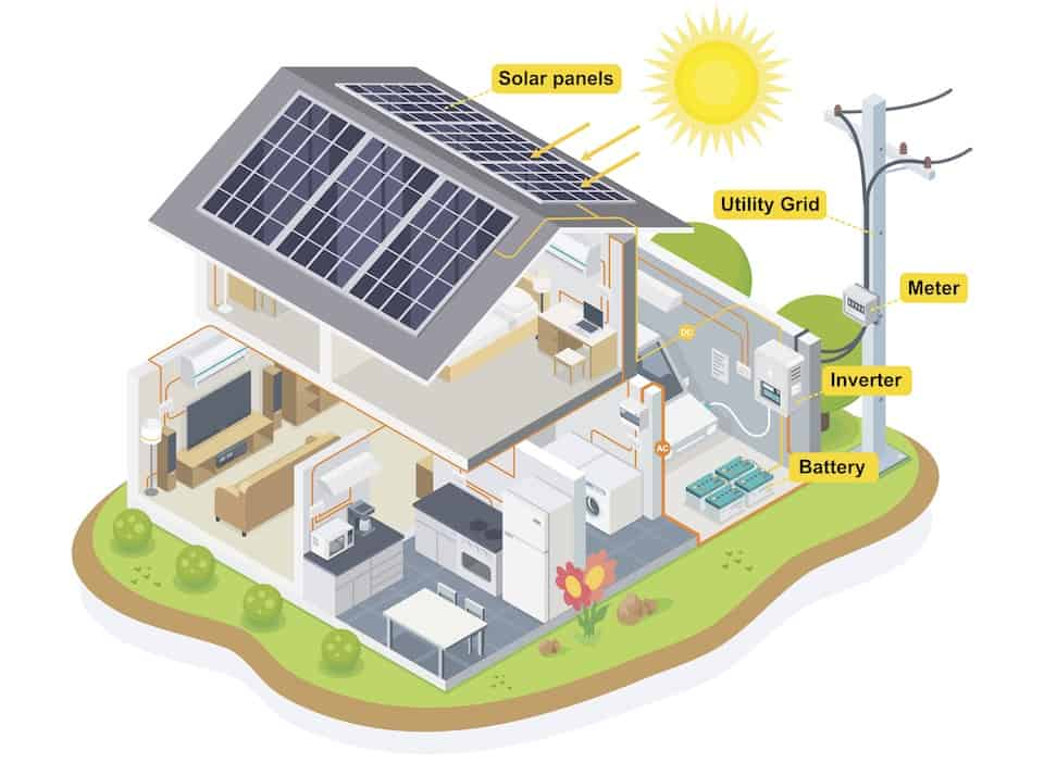 Are Tesla Solar Panels Better?
