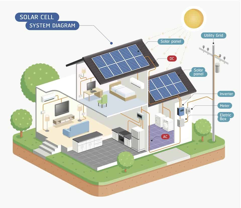 Tesla Solar Explained: The Ultimate Guide